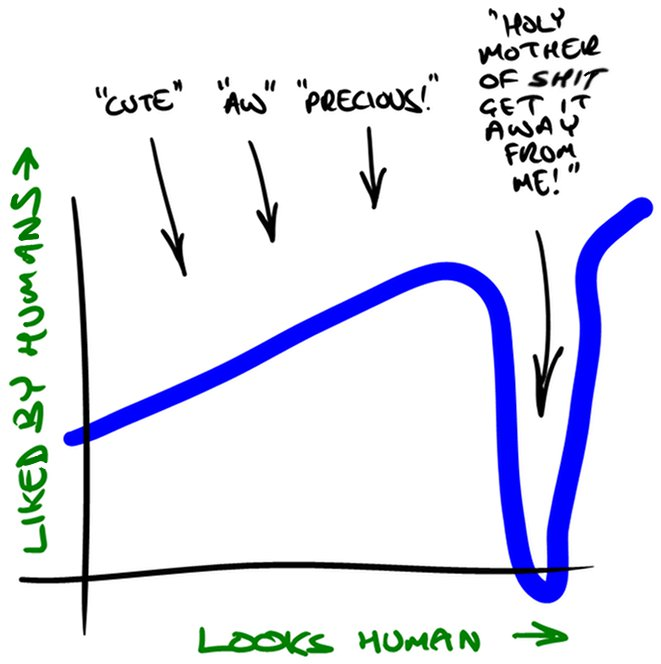 Uncanny Diagram