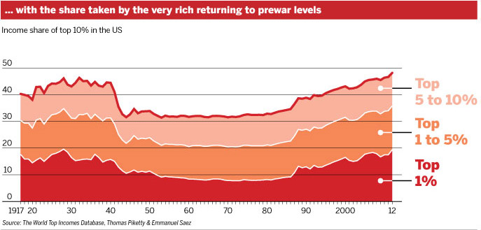 Chart showing the ever-increasing wealth of the richest few.